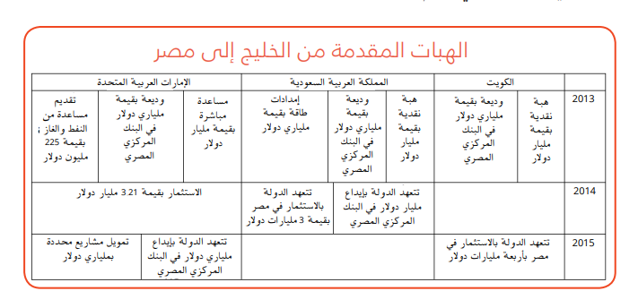 الاستحواذ الخليجي على مصر