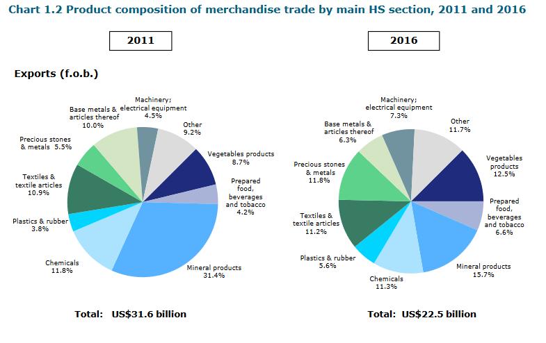 واردات البضائع