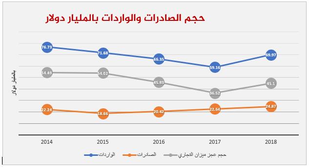 حالة الميزان التجاري المصري في الوقت الراهن