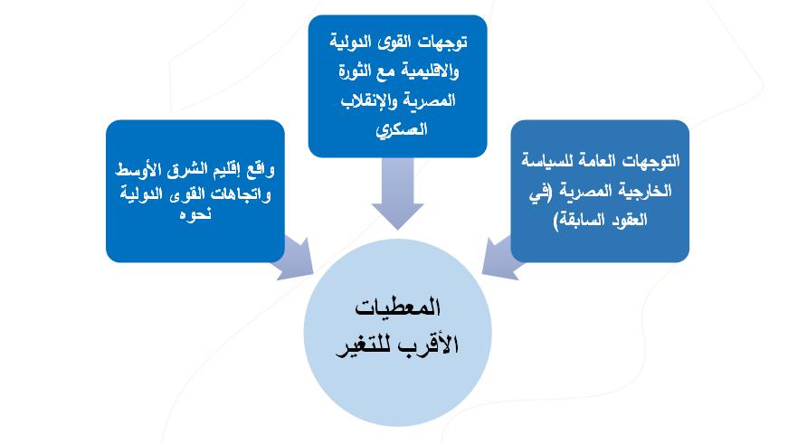 صنع السياسة الخارجية المصرية بين الثابت والمتغير