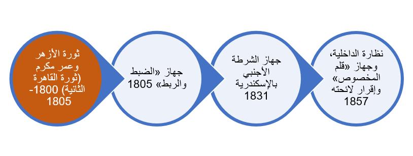 تطور البنية المؤسسية والوظيفية لجهاز الشرطة بعد ثورة عمر مكرم