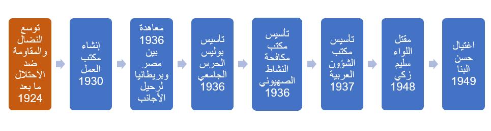 تطور مفهوم الأمن عند وزارة الداخلية