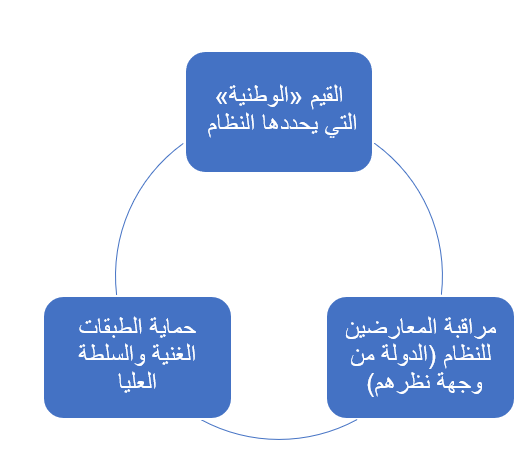 شكل رقم 5 عناصر تشكل مفهوم الأمن عند ضباط الداخلية والعاملين بها